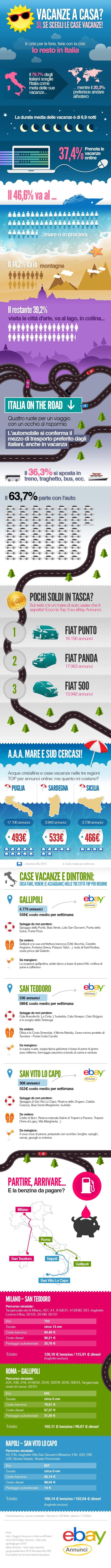 infografica vacanze in italia